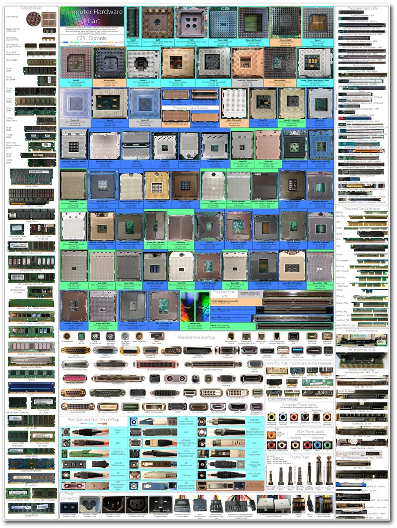 computerhardwarechart800